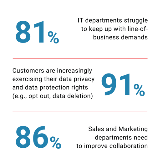 Sales and Marketing departments need to improve collaboration (1)